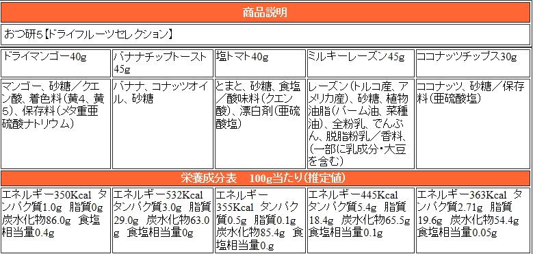 おつ研5フルーツセレクション商品材料